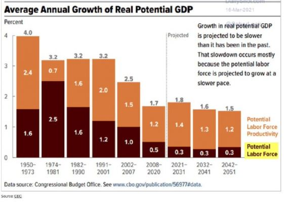 Growth decay in the USA